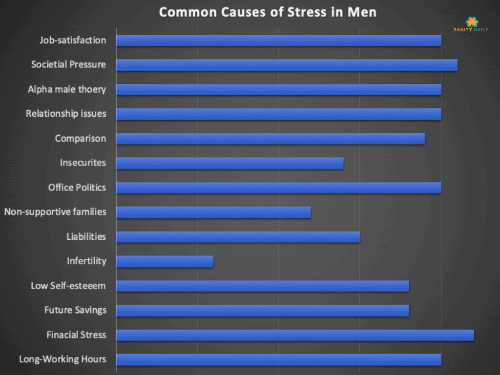Common Causes Of Stress In Men