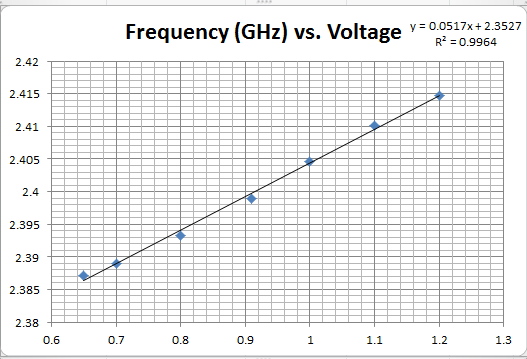 Design of a Narrow-band Voltage Controlled Oscillator
