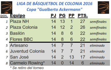 tabla-final-basket
