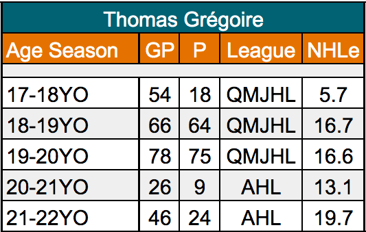 Thomas Gregoire San Jose Barracuda