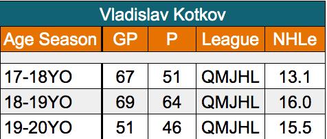 Vladislav Kotkov San Jose Sharks