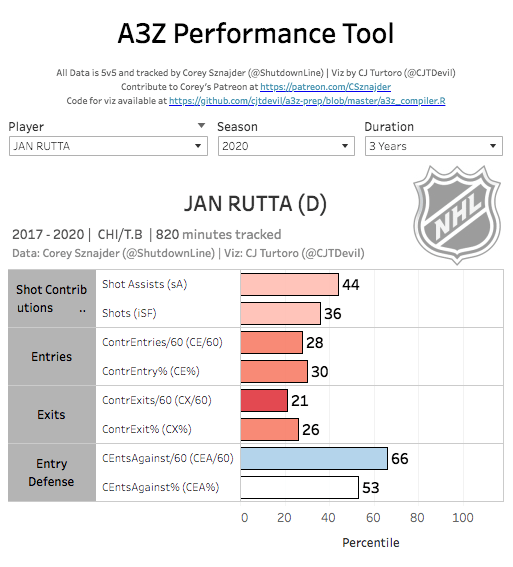 Rutta tracking data San Jose Sharks