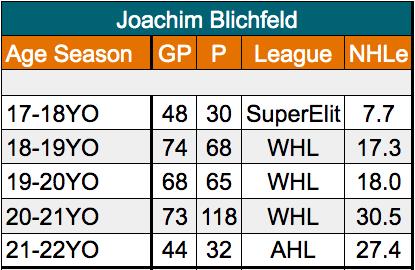 Joachim Blichfeld San Jose Sharks