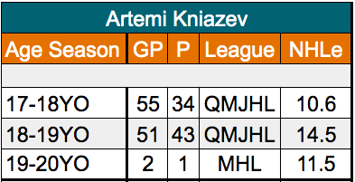 Artemi Kniazev San Jose Sharks defenseman