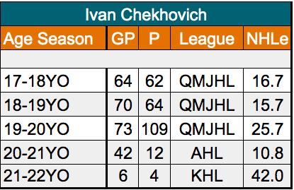 Ivan Chekhovich, forward, San Jose Sharks