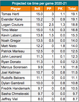 San Jose Sharks Projected Ice time