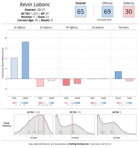 Screenshot_2021-05-14 Evolving-Hockey com Player Cards.png