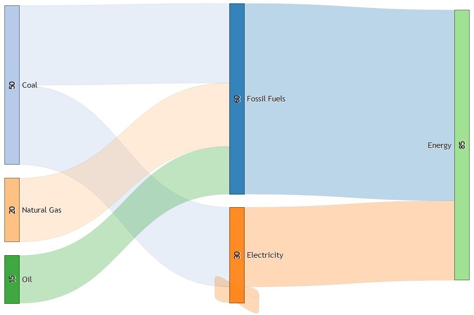 sankey diagram of wind human ear drawer wiring schematic turbine