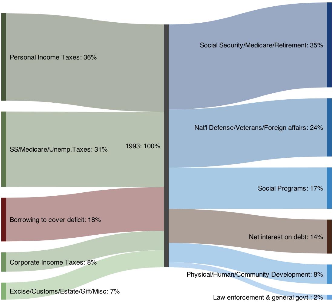 how to draw a sankey diagram scale york thermostat wiring sankeymatic gallery u s federal budget 1993 pie charts as