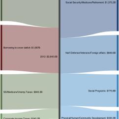 How To Draw A Sankey Diagram Scale Bmw E30 Ignition Wiring Sankeymatic Gallery U S Federal Budget
