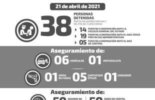 Se reportan 38 detenidos en las últimas 24 horas