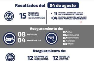 Se reportan 15 detenidos este miércoles en la entidad