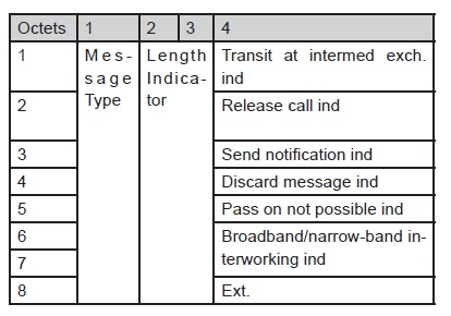 BISUP: Broadband ISDN User Part