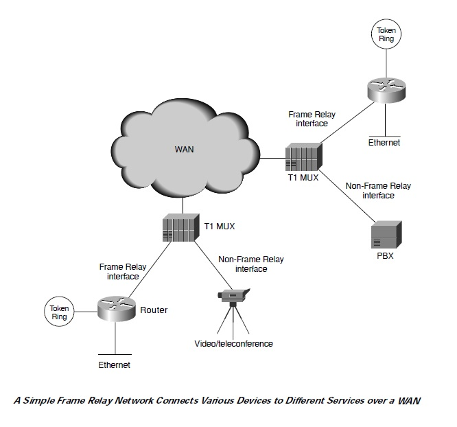 Frame relay network