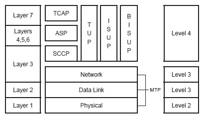 SS7 / C7 Protocols: Signaling System # 7 for Telephony