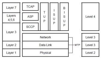 Signaling System 7 (SS7) - Sanmati4