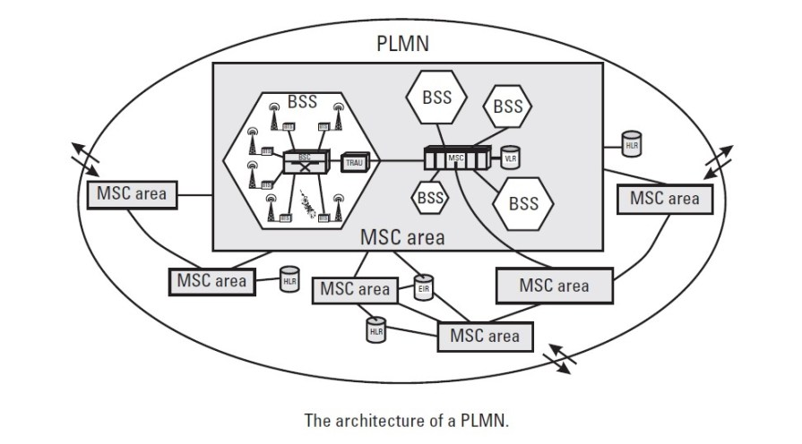 basic architecture of PLMN
