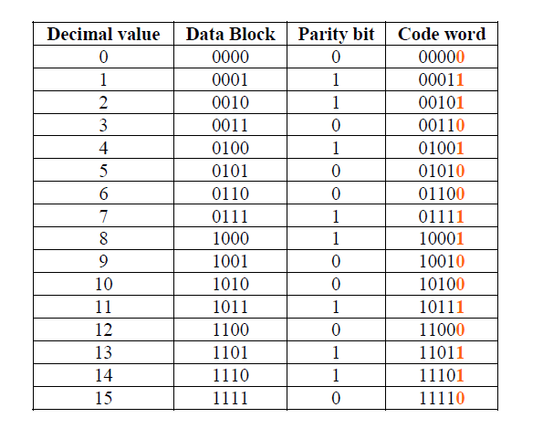 4-bit data words and corresponding code words