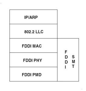 Transmission of IP Datagrams over FDDI Networks 1