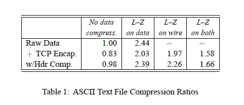 ASCII text file compression ratio