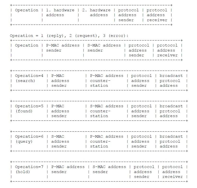 DMARP Frame format