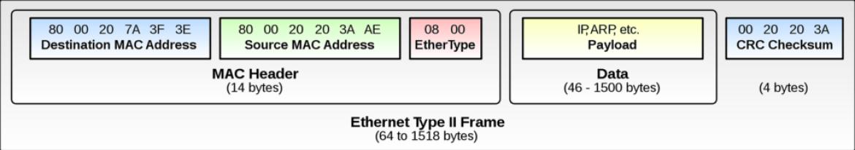 Ethernet_Type_Frame_format