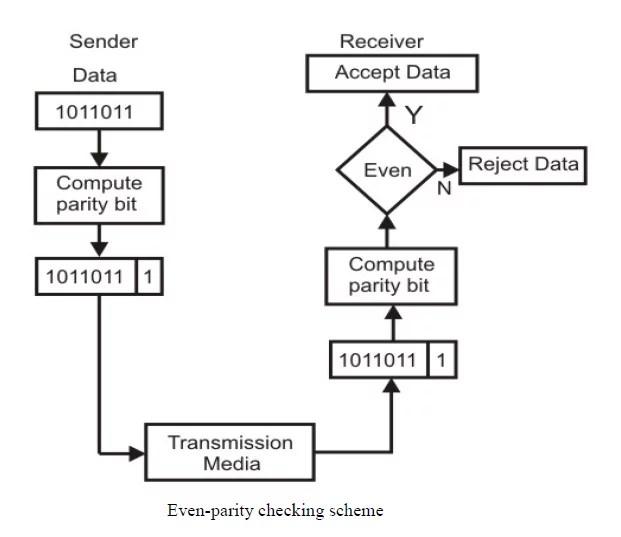 Even-parity checking scheme