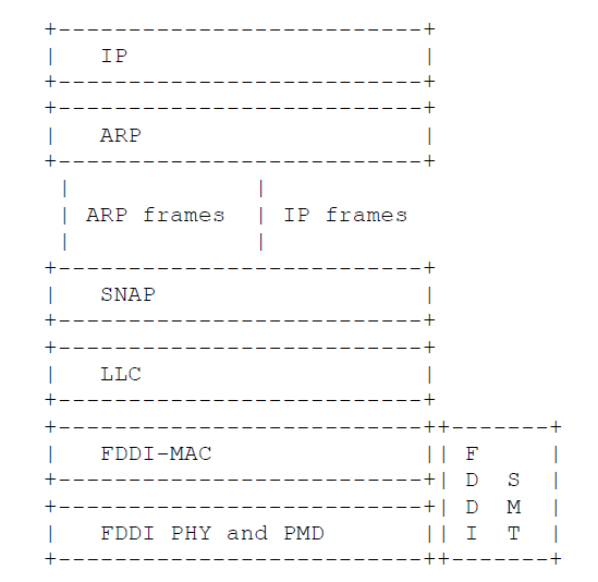 FDDI Protocol Layers in Single MAC Stations