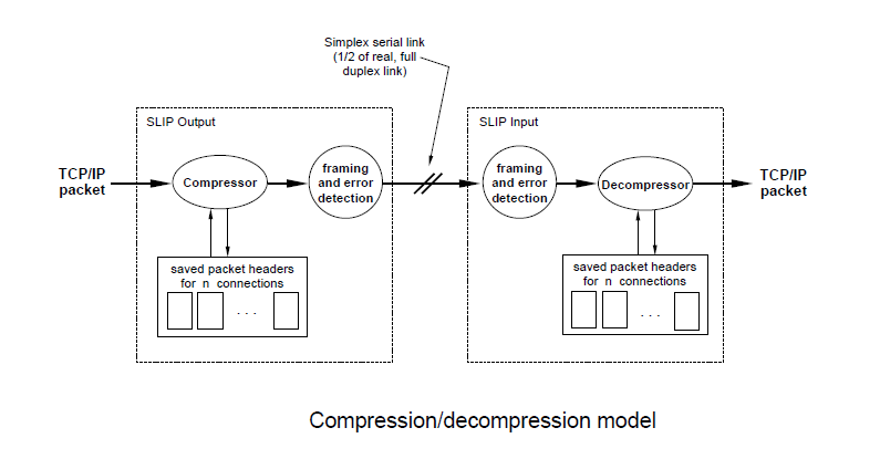 compression decompression model