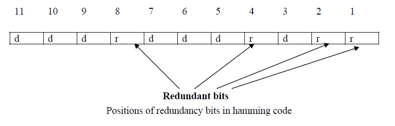redundancy bits in hamming code