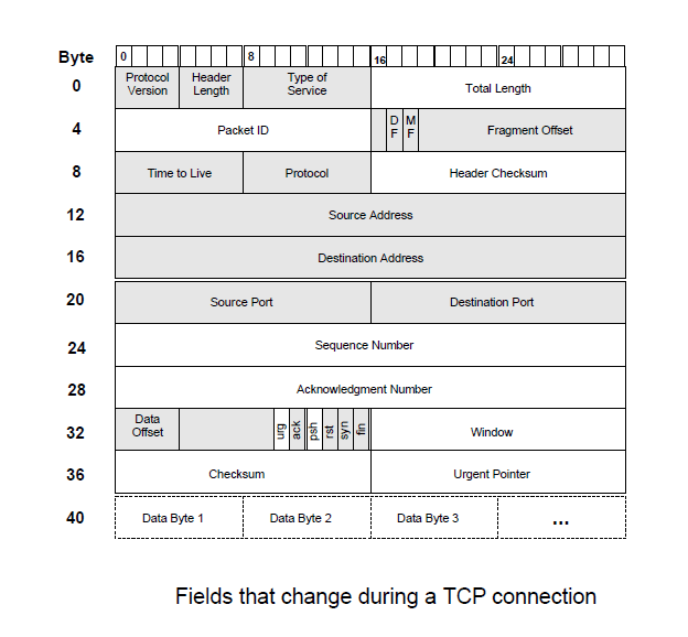 field change at tcp connection