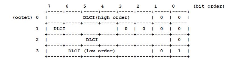 Q.922 representation of 23 bit DLCI