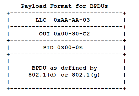 Payload format BPDUs