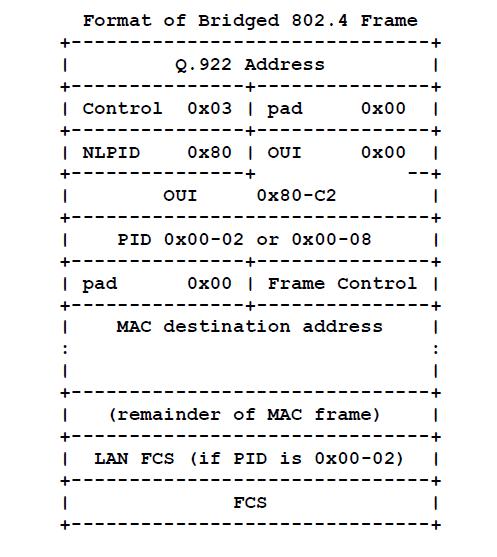 Bridged 802.4 frame