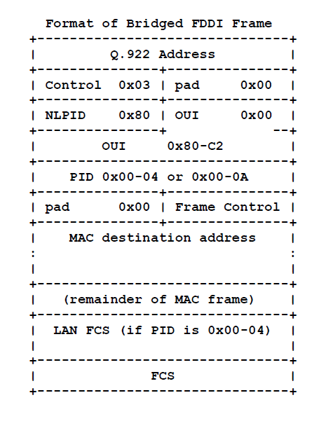 Bridged FDDI frame