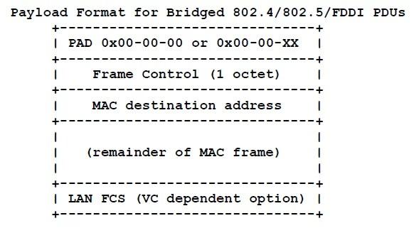 Bridged 802.4/802.5/FDDI PDUs