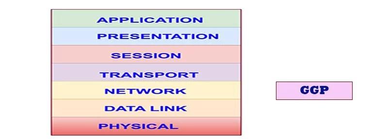 Gateway-to-Gateway Protocol (GGP)
