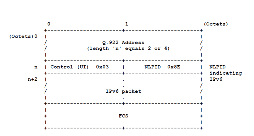 IPv6 frame encapsulation for Frame Relay