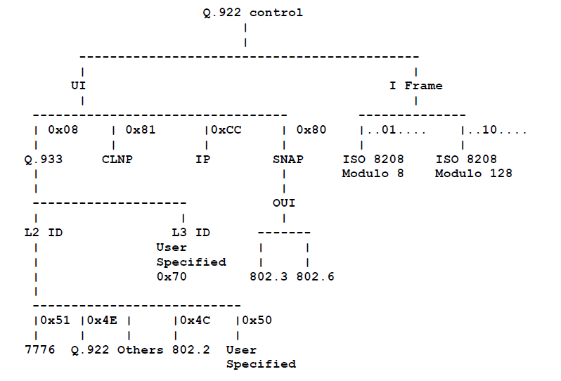 Multiprotocol Interconnect over Frame Relay