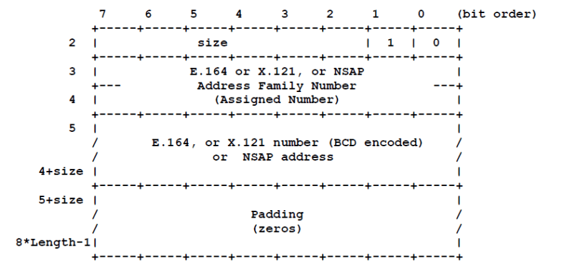Frame Relay Address Format with E.164 X.121