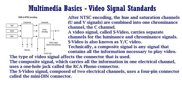 Multimedia Basics Video Signal Standards