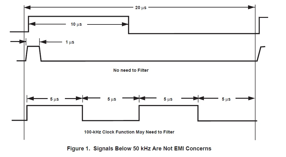 PCB Design Guidelines For Reduced EMI
