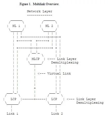 Multilink Overview for ppp multilink protocol