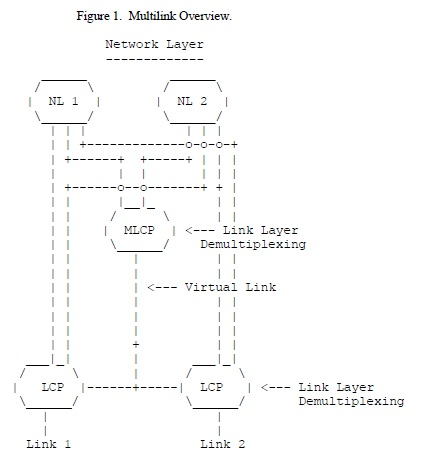 Multilink Overview  PPP Multilink