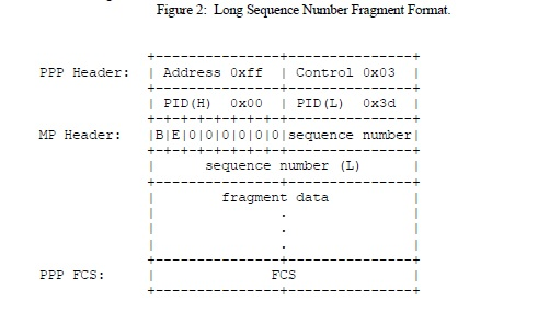 Long Sequence Number Fragment Format.