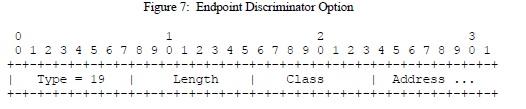 Endpoint Discriminator Option
