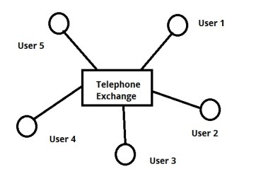 Network with Switching Node