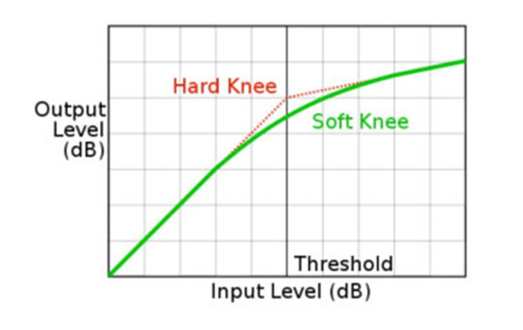 Audio Compression - Knee