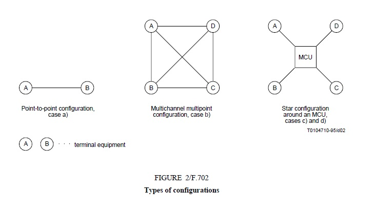 Types of configurations