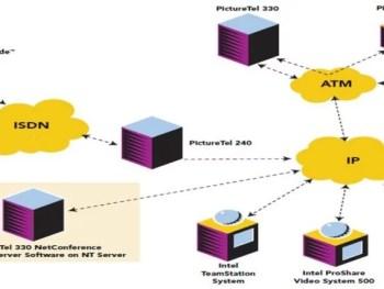 Audiovisual Services –Framework